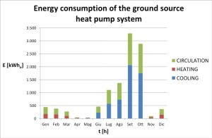 GROUND SOURCE HEATING & COOLING DESIGN energy consumption